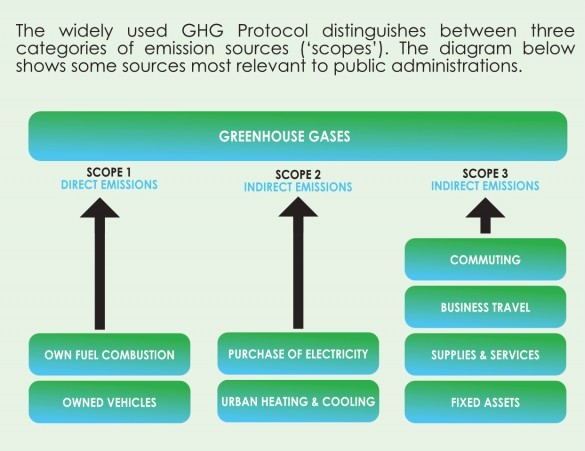 Greenhouse Gas Auditing Protocol